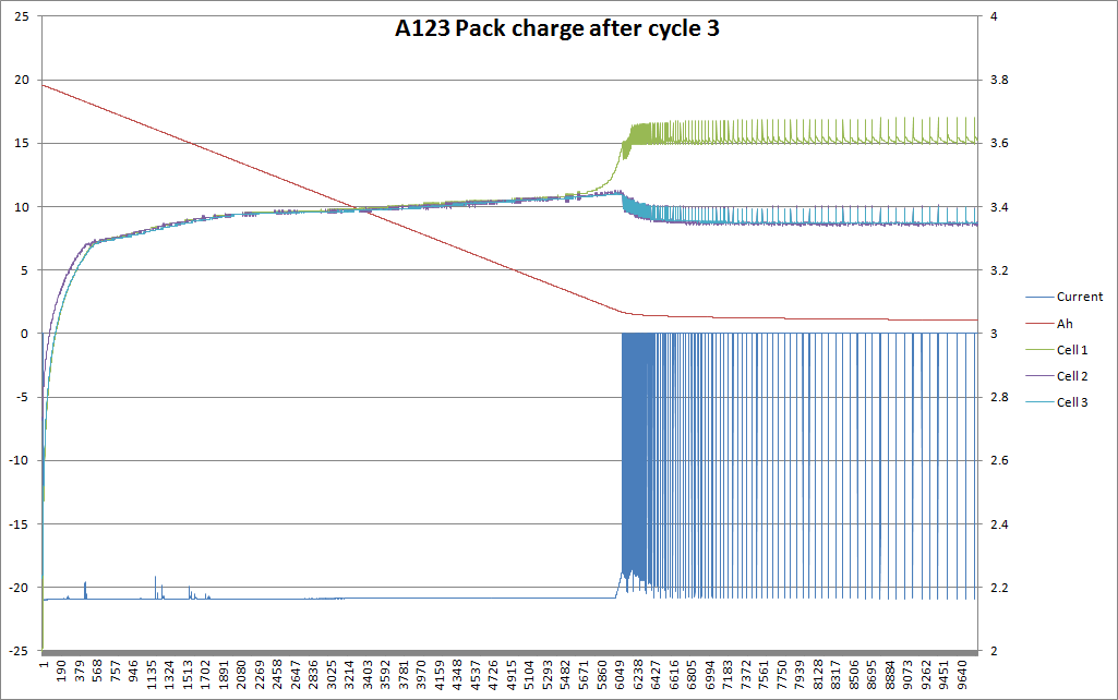 Pack Cycle 3 charge