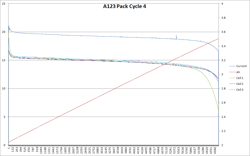 Pack Cycle 4