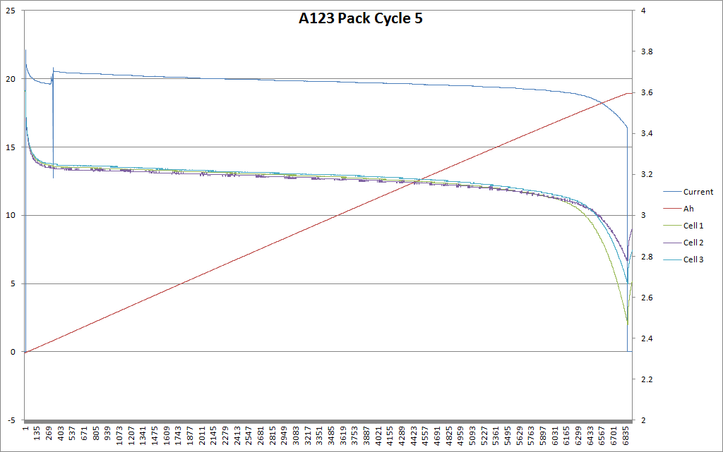 Pack Cycle 5