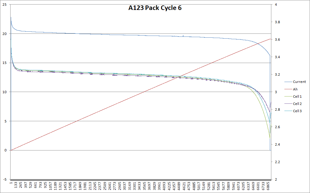 Pack Cycle 6