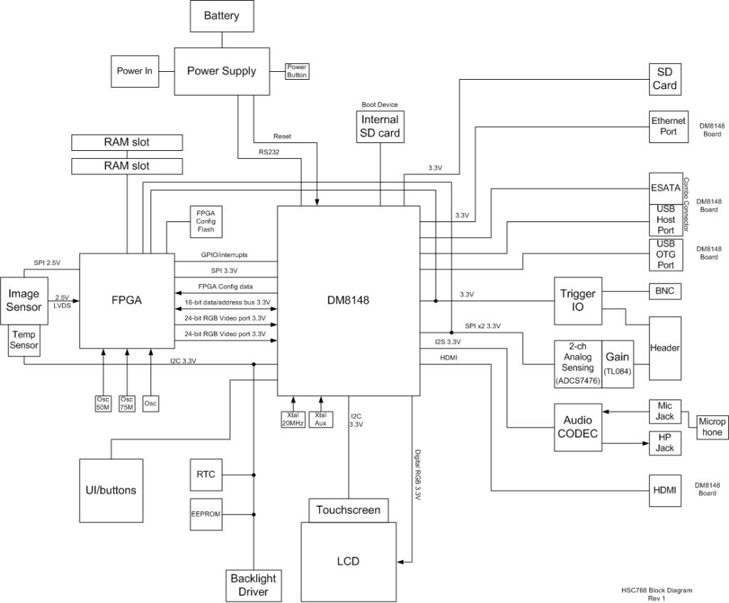 Top level block diagram 3